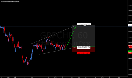 GBPCHF: GBPCHF: Potential Long Move: 200 Pips