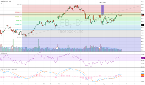 FB: Facebook ready to retest March highs