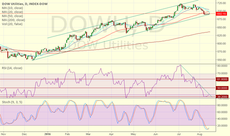 DJU: Rise for utilities DOWU