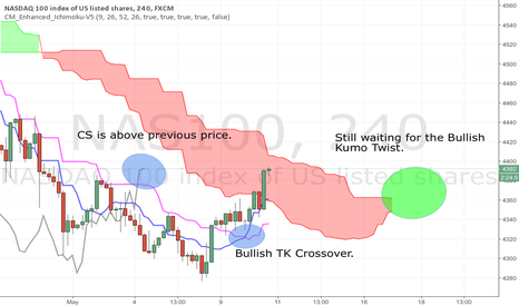 NAS100: NASDAQ Kumo Breakout Setting up.