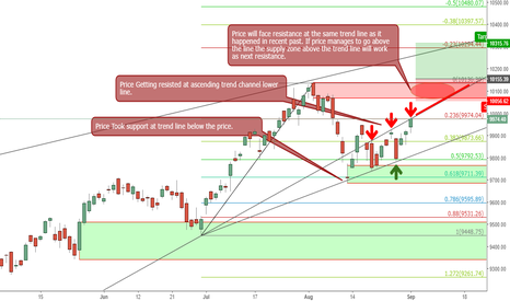 NIFTY: Nifty Technical Analysis for coming weeks