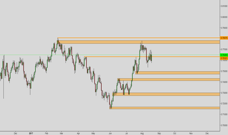AUDCHF: AUDCHF Daily idea for coming week.