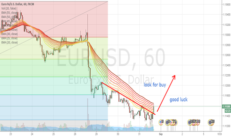 EURUSD: buy is good idea