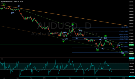 AUDUSD: Ozzie Going Down Under