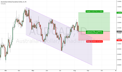 AUDCAD: AUDCAD break out of channel