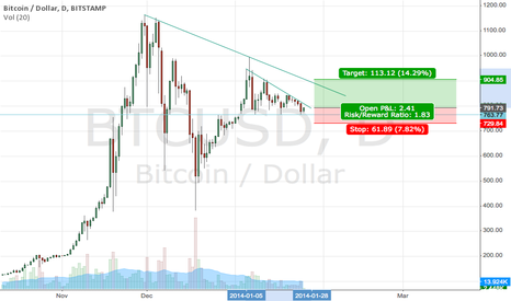 BTCUSD: bounce of support
