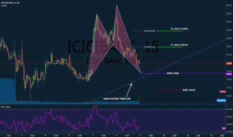 ICICIBANK: Will Bullish Shark lift ICICI BANK ?