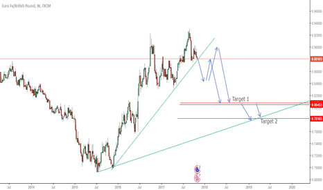 EURGBP: EURGBP Long term view.