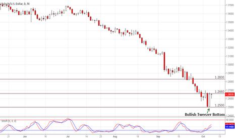 EURUSD: Tweezer Bottom on EUR/USD