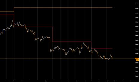 EURUSD: Long after next new low