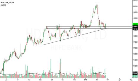 HDFCBANK: hdfcbank looks bullish in short term
