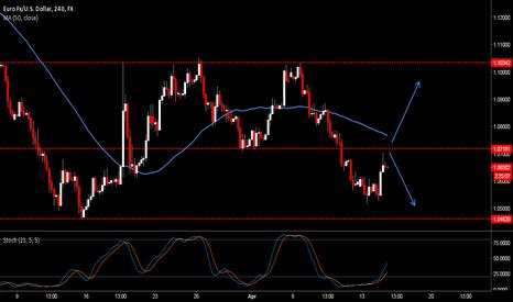 EURUSD: Euro Bearish below 1.0720