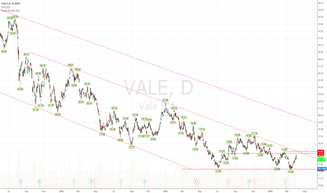VALE: $VALE - Setting Up to Test Multi-Year Channel Resistance