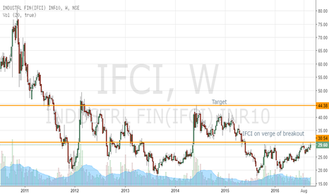 IFCI: IFCI on verge of breakout