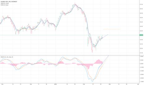 IAEX: Ishares AEX Prediction