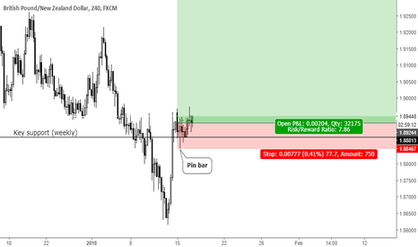 GBPNZD: Pin bar at key support