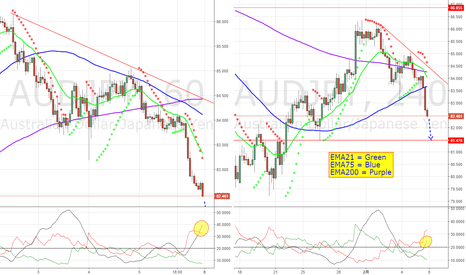 AUDJPY: For Day trader:ドル強調=短期か、クロス円下落継続か?