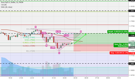 EURUSD: Possible scalping entry for EUR/USD (long)