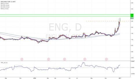 ENG: ENG - Nice flag formation Long from $2,50 to $3 area.