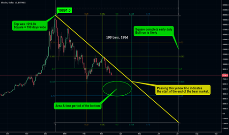 BTCUSD: BTC: Gann Square of the extreme high: Yearly Forecast