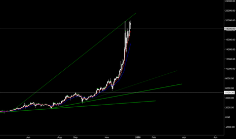 BTCUSD: I know... don't call the top