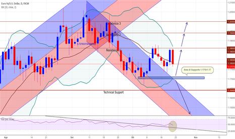 EURUSD: Eur/Usd analisi per la prossima settimana
