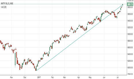 NIFTY: Trend Line
