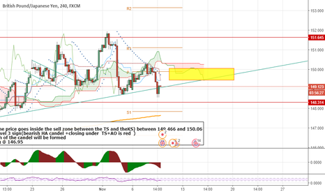 GBPJPY: sell inside the yellow zone