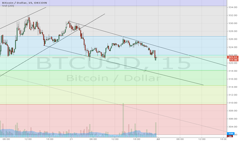 BTCUSD: 12/21/2014 Short term Outlook
