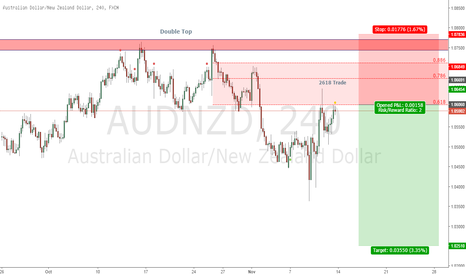 AUDNZD: Short after Double Top