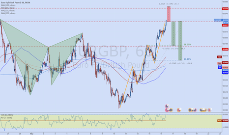 EURGBP: EURGBP AB=CD at key structure