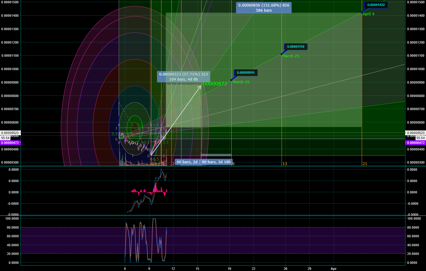 ZIL and Fibonacci Time