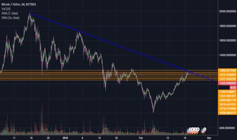 BTCUSDT: BTC Broken line resistence long term