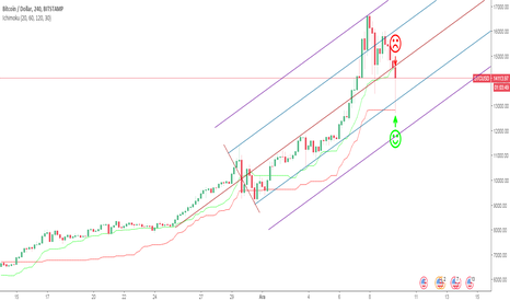 BTCUSD: kijun UP check out the different exchanges...