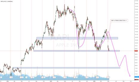 AAPL: APPLE Sales ....:)