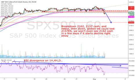 SPX500: A top may be in.