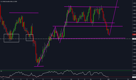 USDCAD: USDCAD DAILY (Video) - A Potential Structure Buy