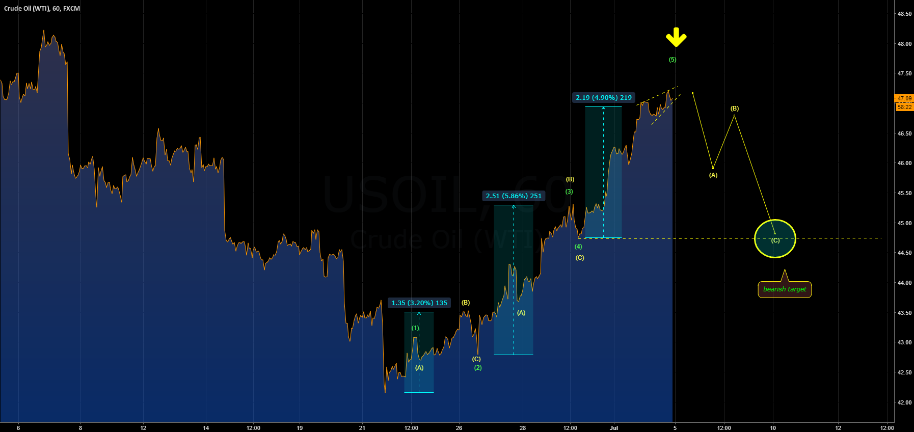 [USOIL] POTENTIAL CORRECTIVE STRUCTURE