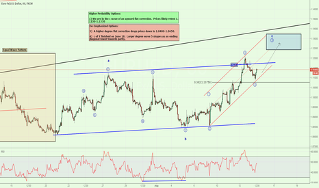 EURUSD: 3 Waves Here, 3 Waves There