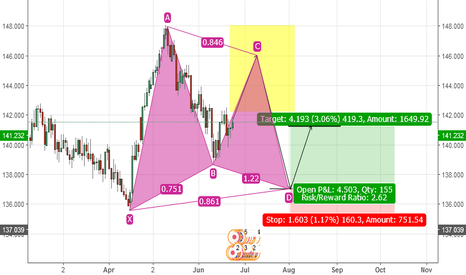GBPJPY: Possible bat formation (1 Day chart)
