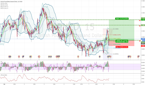 GBPNZD: GBPNZD: Buying at RSI oversold