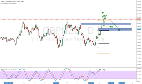 GBPNZD: GBPNZD DAILY PULL BACK