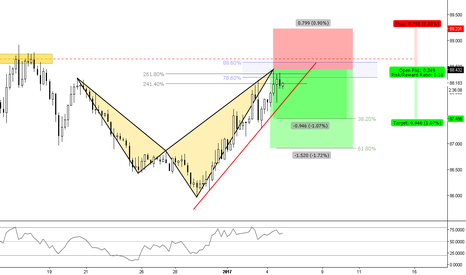 CADJPY: (4h) Bearish @ Confluence and Advanced Pattern Formation