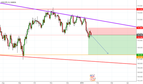USDJPY: Bears continue to 108