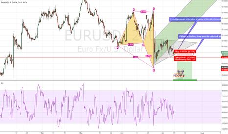 EURUSD: EUR/USD upcoming short position.