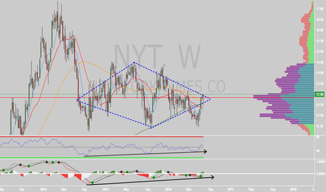 NYT: $NYT diamond bottom - could really see a nice move if it gets go