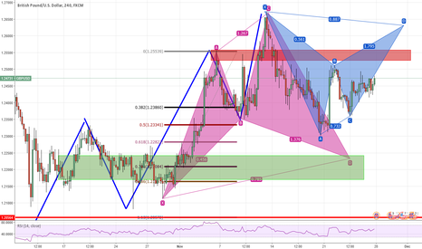 GBPUSD: GPBUSD potential  trades for the week