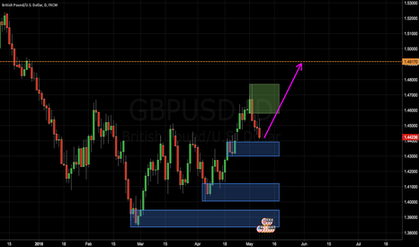 GBPUSD: Buying fresh demand - looking for 1,236 FIB extention