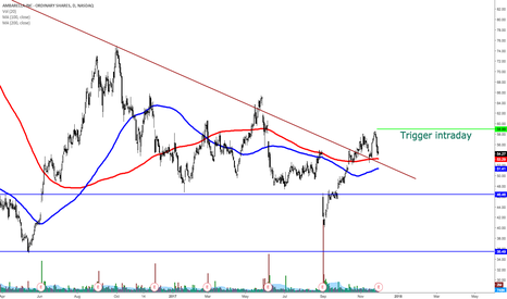 AMBA: AMBA bullish gap and go
