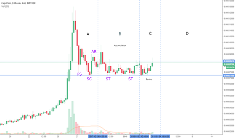 CPCBTC: Wyckoff Accumulation spotted in CPC!